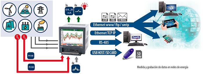 funcionamiento de un analizador de red lumel ND40