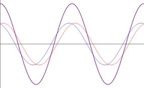 Ondes de perturbations électromagnétiques